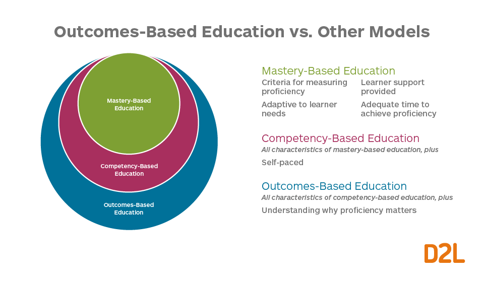 What is OBE? The difference between mastery-based education, competency-based education and outcome-based education