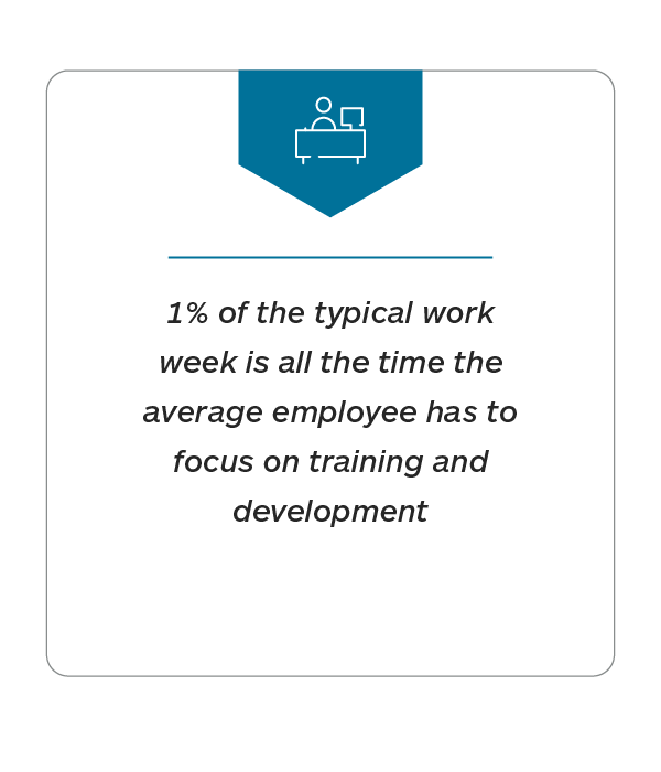 1% of the typical work week is all the time the average employee has to focus on training and development