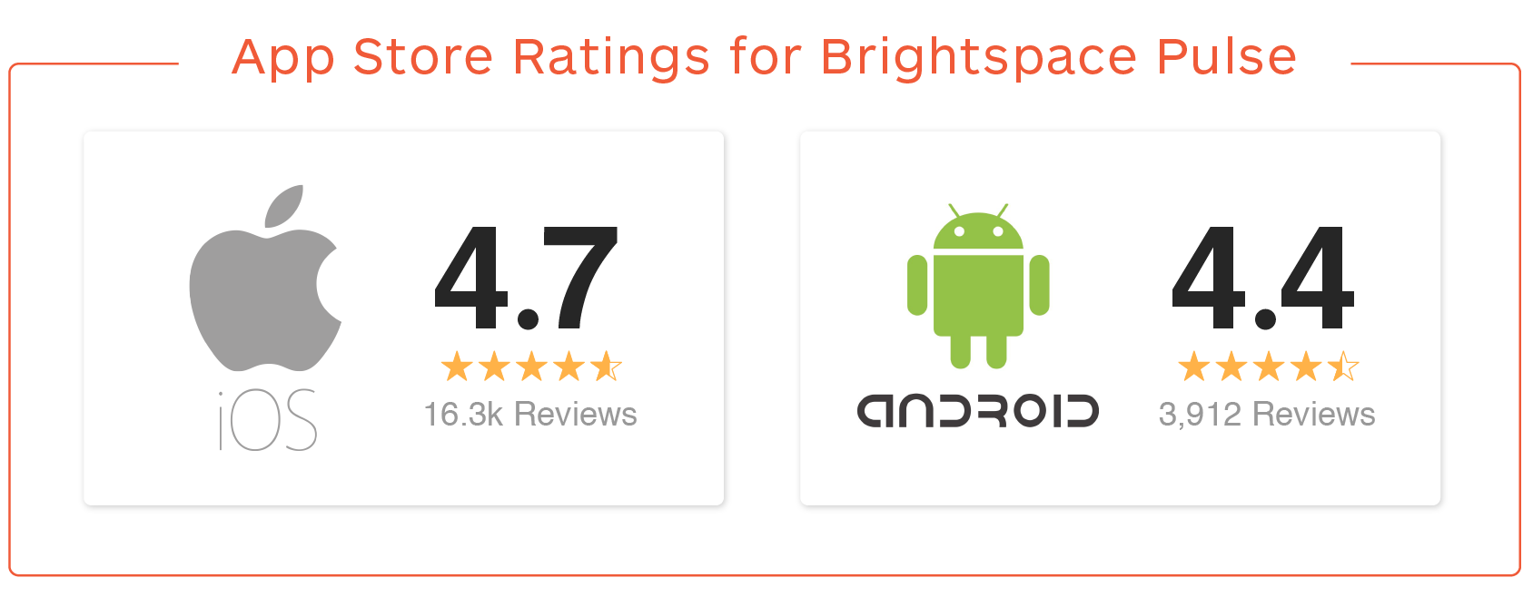 App store ratings for Brightspace Pulse