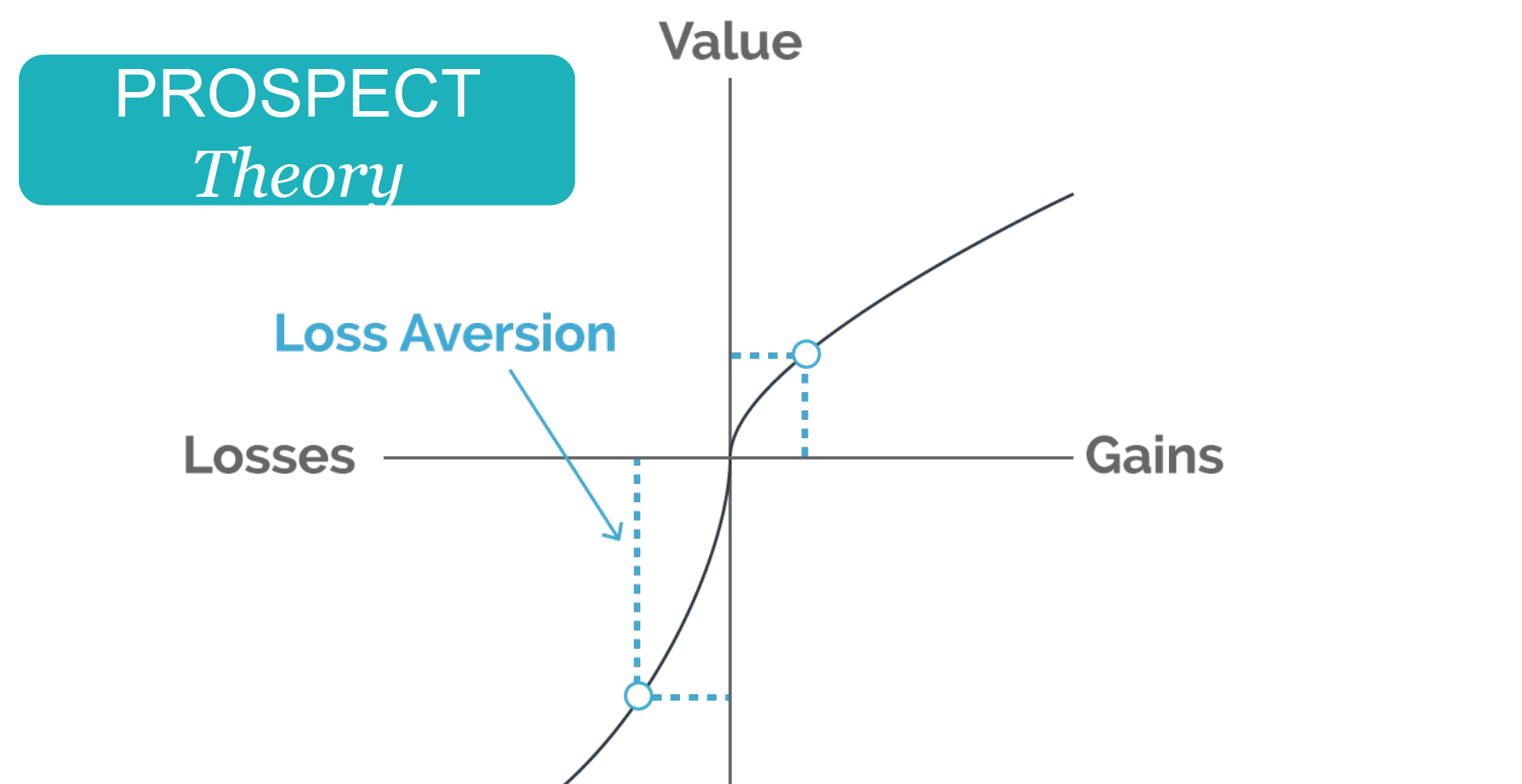 prospect theory behavioral theory and the threat-rigidity thesis Read looking at prospect theory behavioral theory, and threat‐rigidity thesis: a behavioral agency model of managerial risk taking.